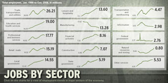 Jobs by sector from '98 to '08 