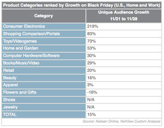 Nielsen Online Black Friday data