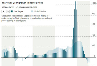 Home Prices Across the Nation