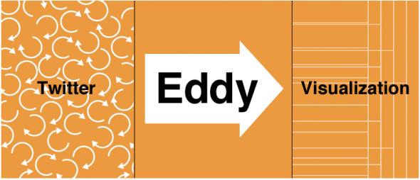 Eddy from Stamen design